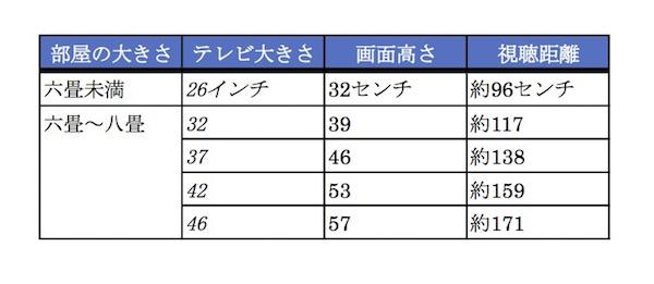テレビ サイズ表